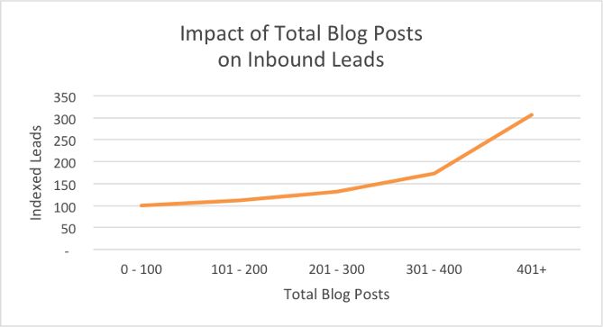 blog_total_leads.png